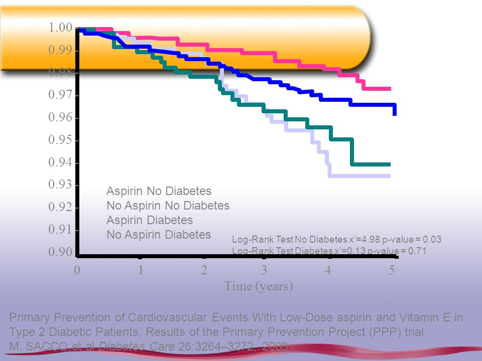 Primary Prevention of Cardiovascular Events With Low-Dose aspirin and Vitamin E in Type 2 Diabetic Patients, Results of the Primary Prevention Project