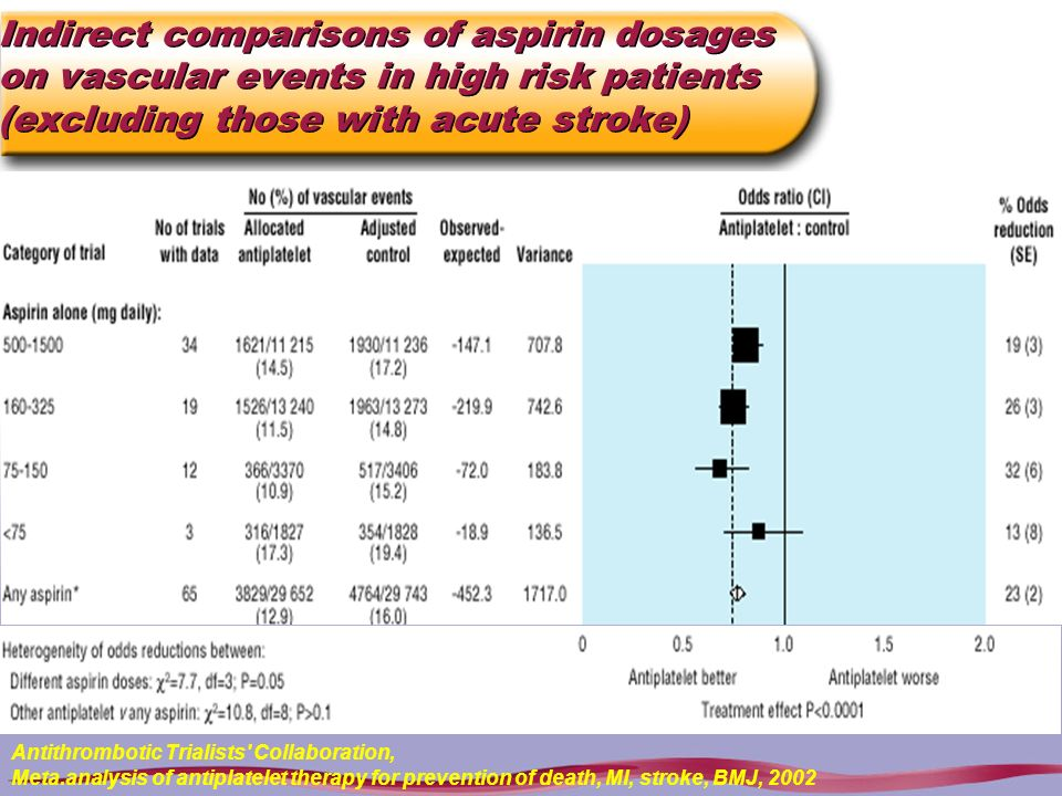 Indirect comparisons of aspirin dosages on vascular events in high risk patients (excluding those with acute stroke) Antithrombotic Trialists' Collabo