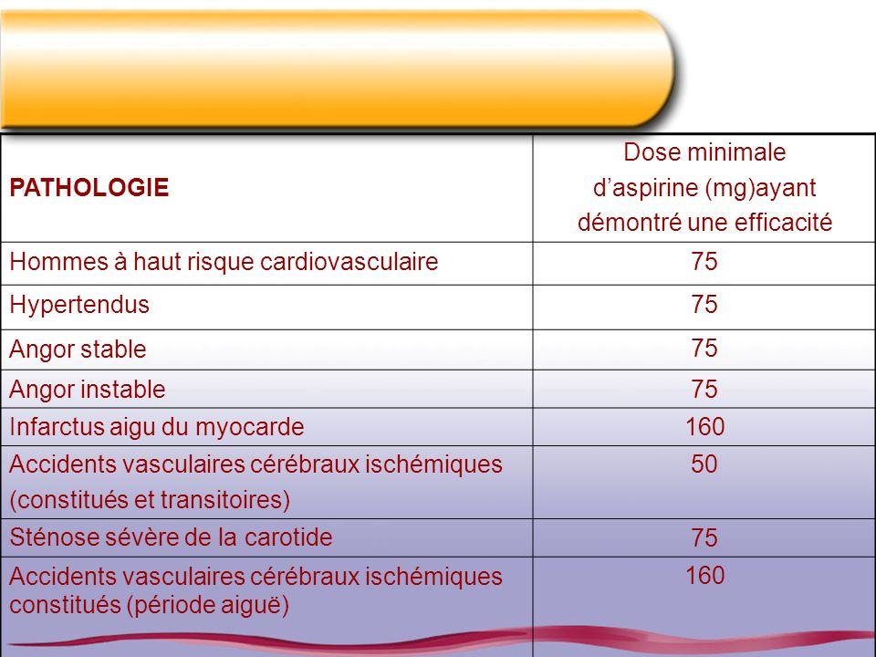 PATHOLOGIE Dose minimale daspirine (mg)ayant démontré une efficacité Hommes à haut risque cardiovasculaire75 Hypertendus75 Angor stable75 Angor instab