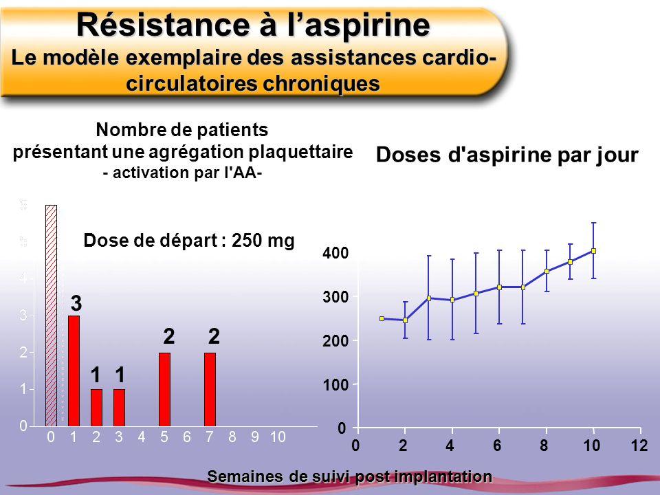 Résistance à laspirine Le modèle exemplaire des assistances cardio- circulatoires chroniques Semaines de suivi post implantation Nombre de patients pr