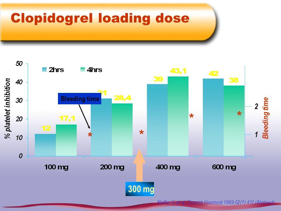 Clopidogrel loading dose Kleffer G et al. Thromb Haemost 1989;62(1):411 (Abstract) * * * * 300 mg Bleeding time % platelet inhibition 1 2 Bleeding tim