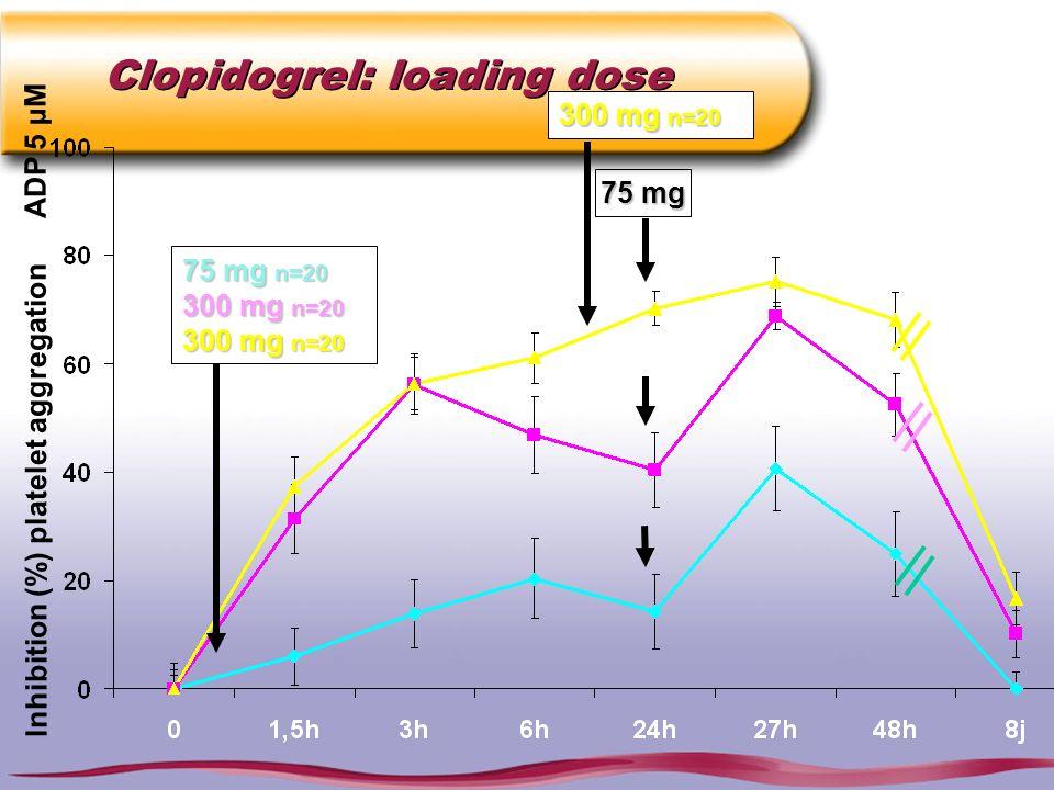 Clopidogrel: loading dose Inhibition (%) platelet aggregation ADP 5 µM 75 mg n=20 300 mg n=20 75 mg 300 mg n=20