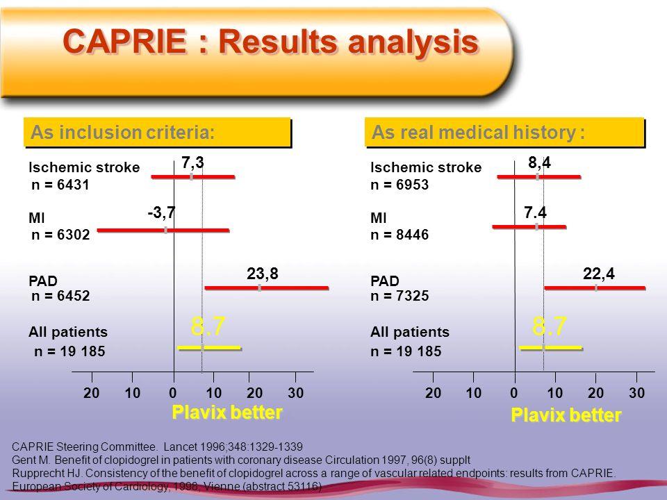 CAPRIE Steering Committee. Lancet 1996;348:1329-1339 Gent M. Benefit of clopidogrel in patients with coronary disease Circulation 1997, 96(8) supplt R