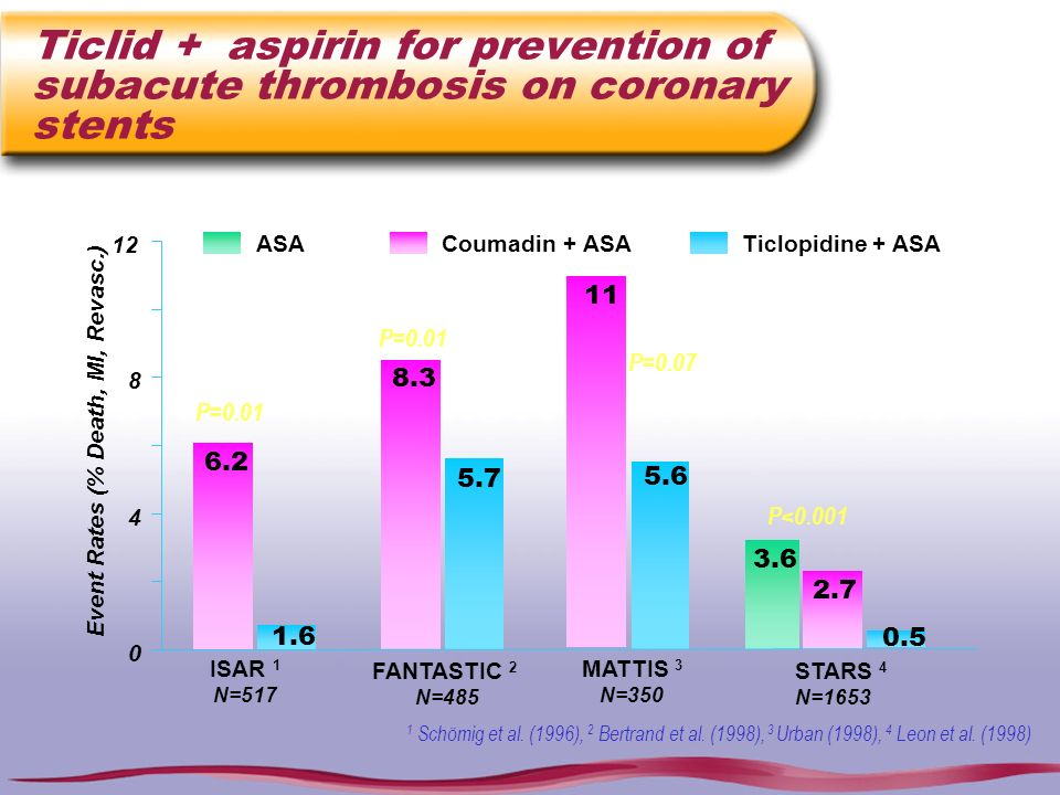 Ticlid + aspirin for prevention of subacute thrombosis on coronary stents 1 Schömig et al. (1996), 2 Bertrand et al. (1998), 3 Urban (1998), 4 Leon et