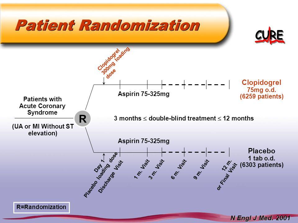 Patient Randomization 3 months double-blind treatment 12 months Aspirin 75-325mg Clopidogrel 75mg o.d. (6259 patients) Placebo 1 tab o.d. (6303 patien