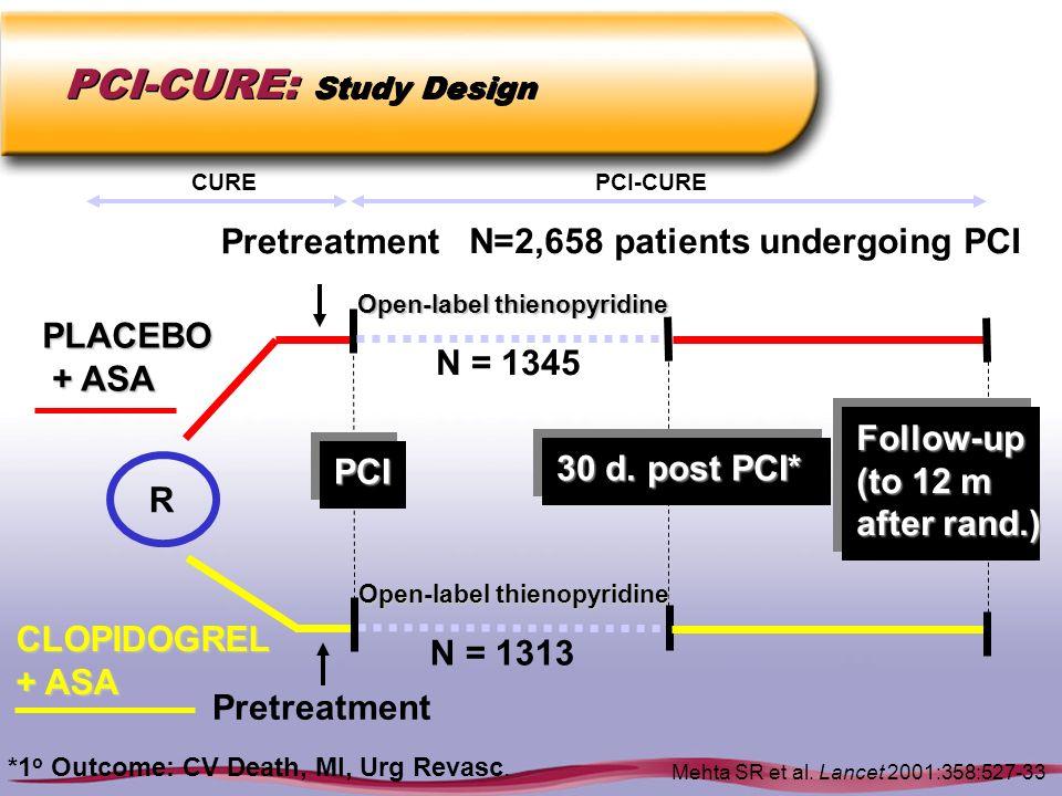 PCI-CURE: Study Design R PCIPCI PLACEBO + ASA + ASA CLOPIDOGREL + ASA 30 d. post PCI* Follow-up (to 12 m after rand.) Follow-up (to 12 m after rand.)