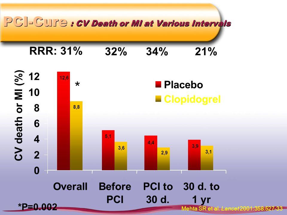 PCI-Cure : CV Death or MI at Various Intervals 0 2 4 6 8 10 12 14 CV death or MI (%) Placebo Clopidogrel 12,6 8,8 Overall RRR: 31% * *P=0.002 Mehta SR