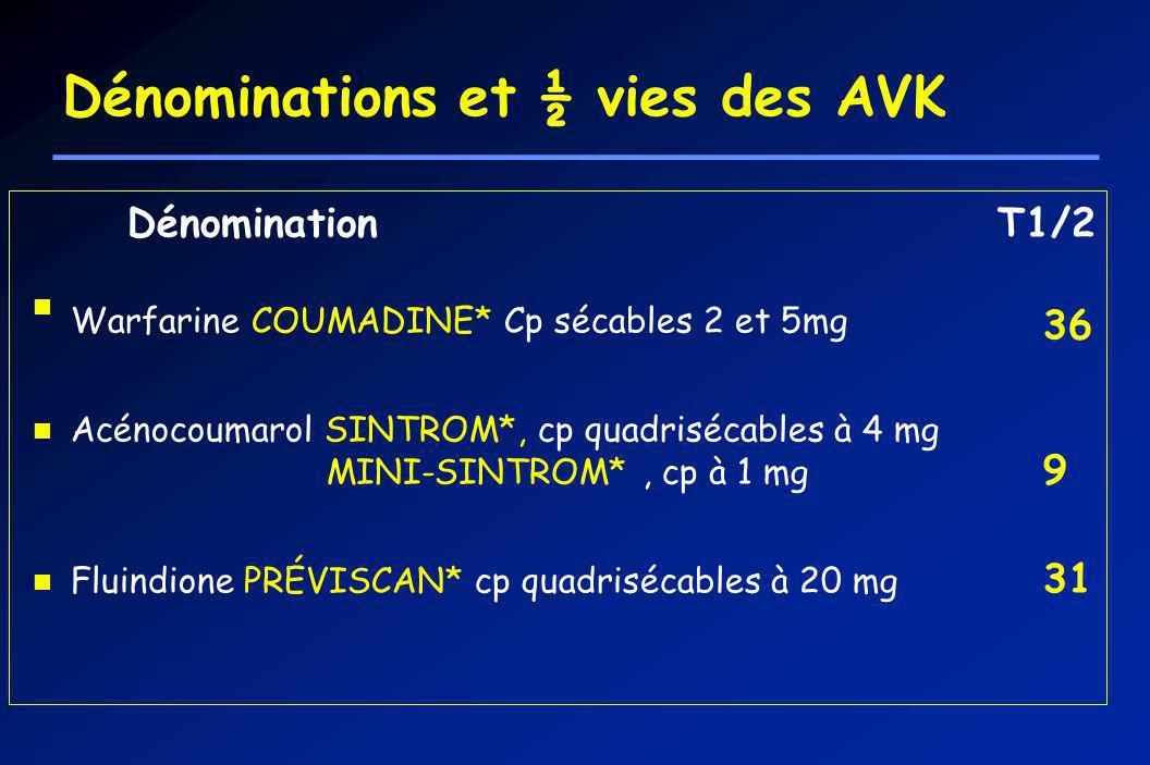 Dénominations et ½ vies des AVK Dénomination T1/2 Warfarine COUMADINE* Cp sécables 2 et 5mg 36 Acénocoumarol SINTROM*, cp quadrisécables à 4 mg MINI-S