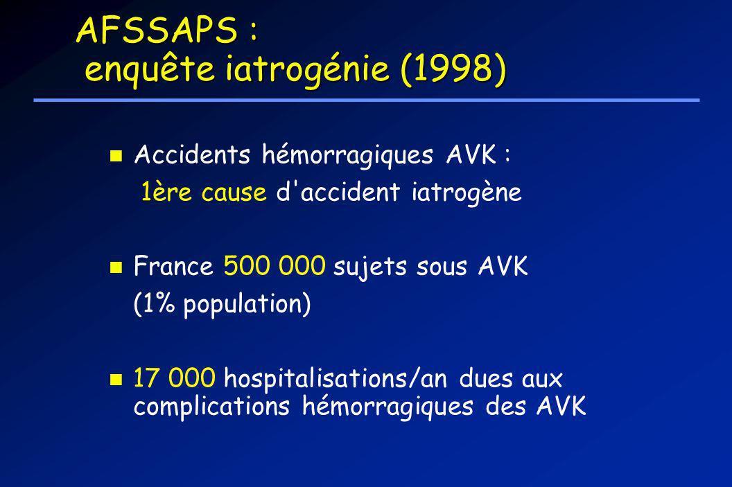 AFSSAPS : enquête iatrogénie (1998) Accidents hémorragiques AVK : 1ère cause d'accident iatrogène France 500 000 sujets sous AVK (1% population) 17 00