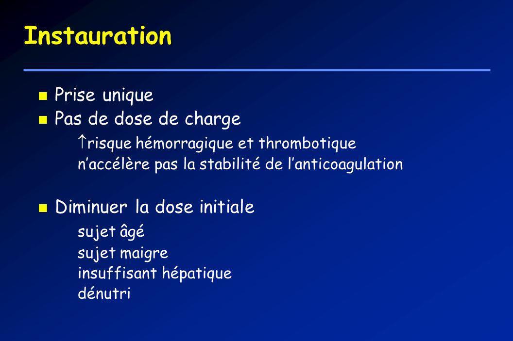 Instauration Prise unique Pas de dose de charge risque hémorragique et thrombotique naccélère pas la stabilité de lanticoagulation Diminuer la dose in