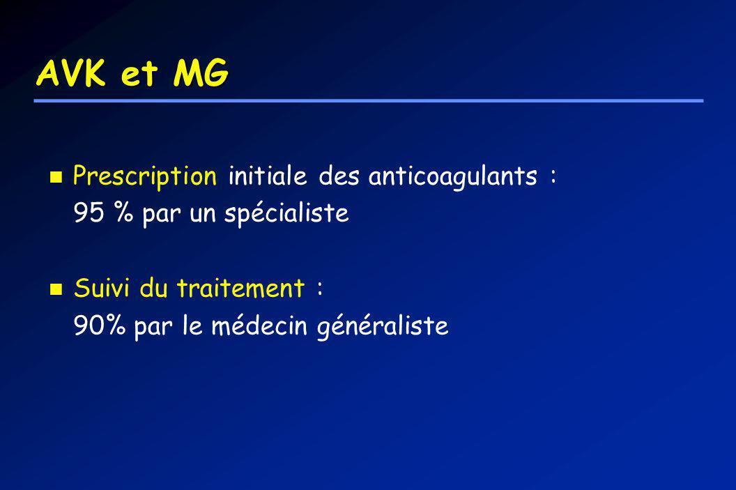 Adapted from: Hylek EM, Singer DE, Ann Int Med 1994;120:897-902 Risque dhémorragie intracranienne et INR