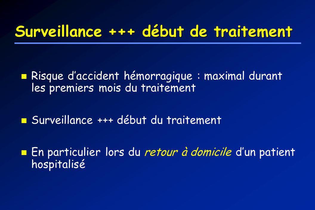 Surveillance +++ début de traitement Risque daccident hémorragique : maximal durant les premiers mois du traitement Surveillance +++ début du traiteme
