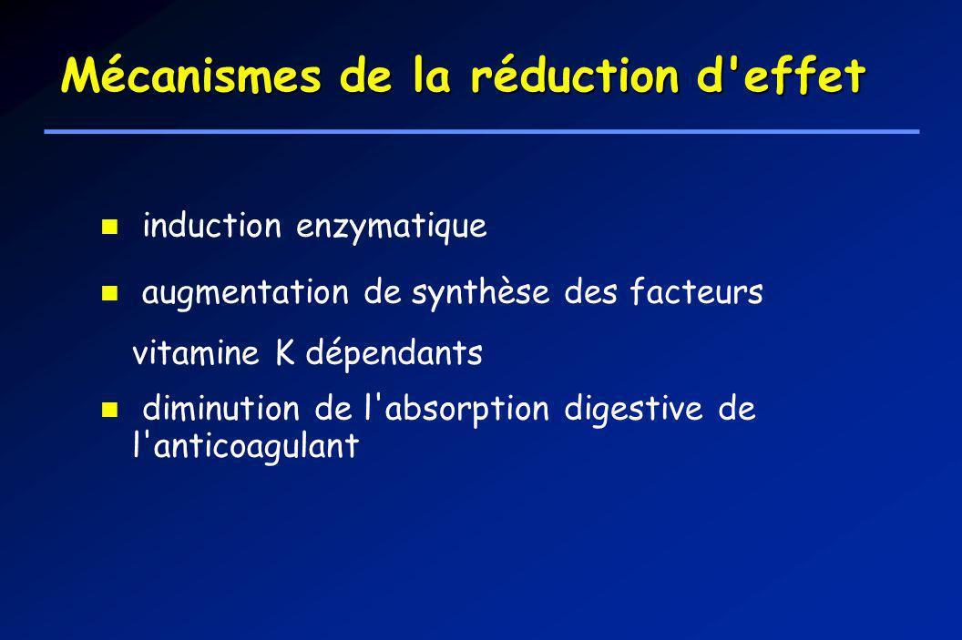 Mécanismes de la réduction d'effet induction enzymatique augmentation de synthèse des facteurs vitamine K dépendants diminution de l'absorption digest
