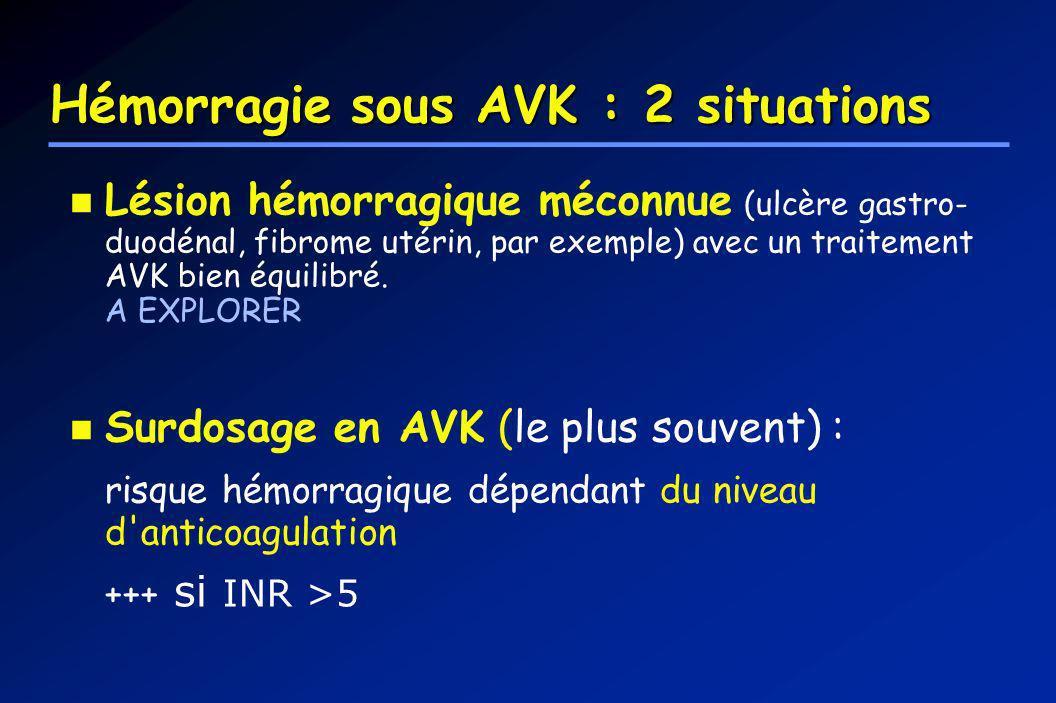 Hémorragie sous AVK : 2 situations Lésion hémorragique méconnue (ulcère gastro- duodénal, fibrome utérin, par exemple) avec un traitement AVK bien équ