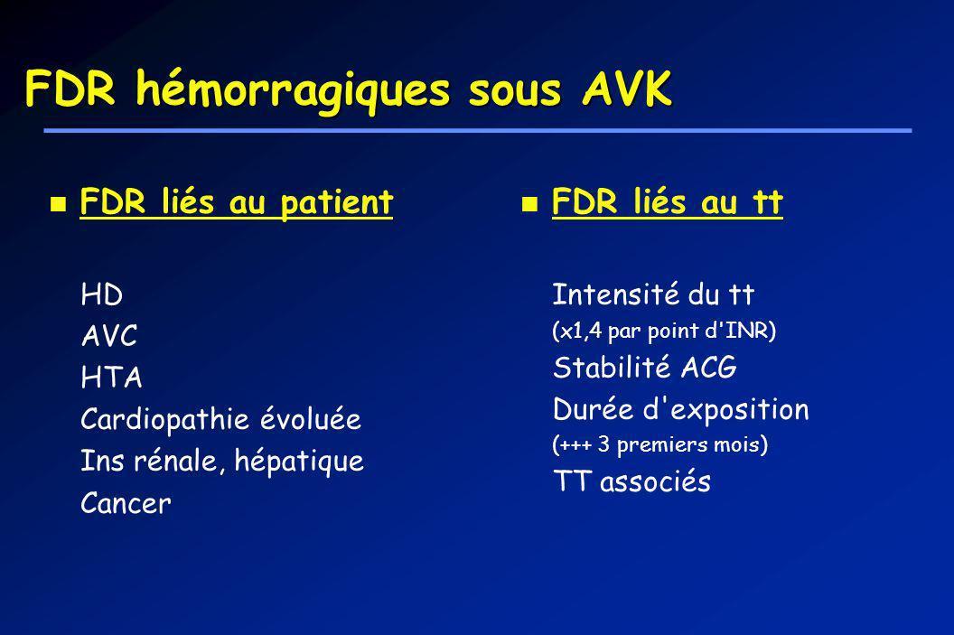 FDR hémorragiques sous AVK FDR liés au patient HD AVC HTA Cardiopathie évoluée Ins rénale, hépatique Cancer FDR liés au tt Intensité du tt (x1,4 par p