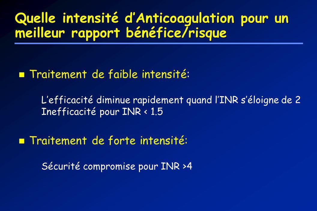 Quelle intensité dAnticoagulation pour un meilleur rapport bénéfice/risque Traitement de faible intensité: Lefficacité diminue rapidement quand lINR s