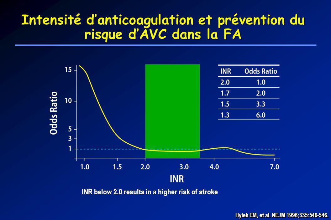 Hylek EM, et al. NEJM 1996;335:540-546. INR below 2.0 results in a higher risk of stroke Intensité danticoagulation et prévention du risque dAVC dans