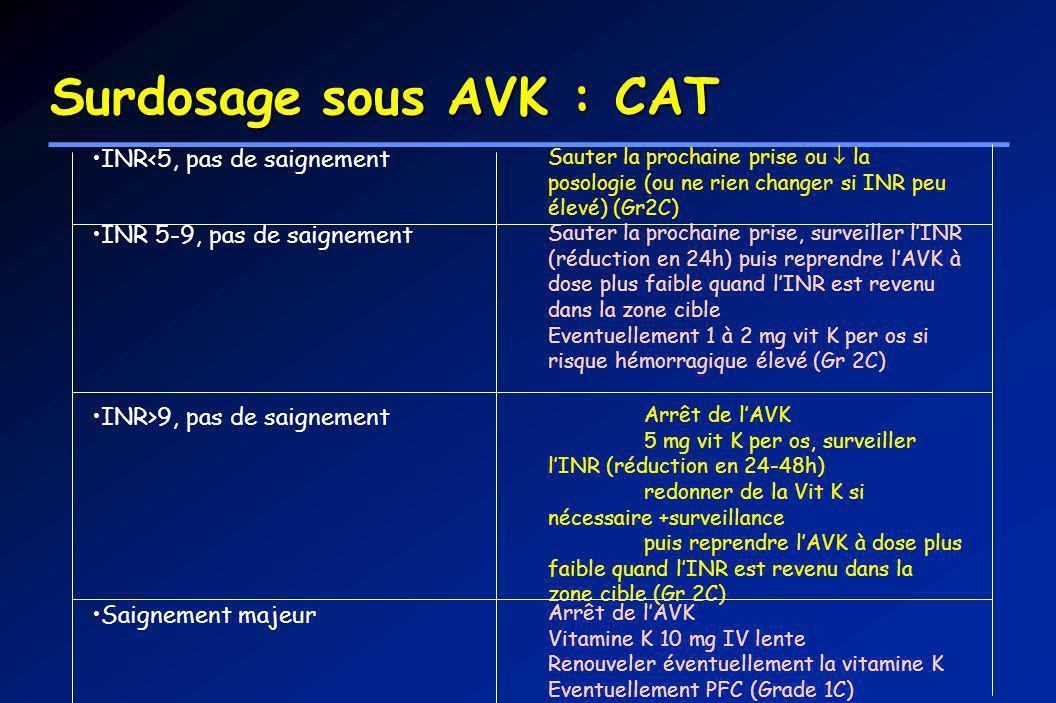 Surdosage sous AVK : CAT INR<5, pas de saignement Sauter la prochaine prise ou la posologie (ou ne rien changer si INR peu élevé) (Gr2C) INR 5-9, pas