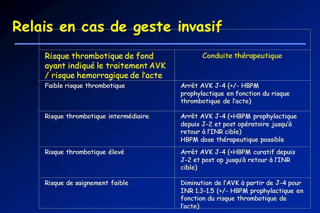 Relais en cas de geste invasif Risque thrombotique de fond ayant indiqué le traitement AVK / risque hemorragique de lacte Conduite thérapeutique Faibl