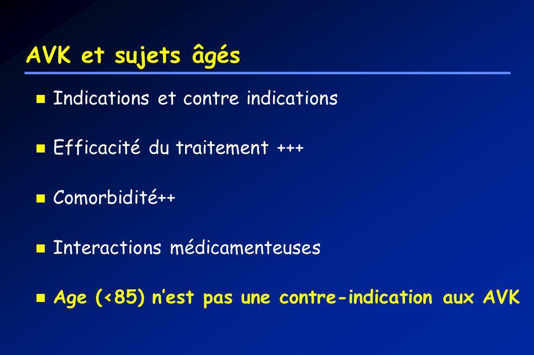 AVK et sujets âgés Indications et contre indications Efficacité du traitement +++ Comorbidité++ Interactions médicamenteuses Age (<85) nest pas une co