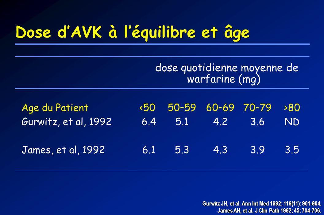 dose quotidienne moyenne de warfarine (mg) Age du Patient 80 Gurwitz, et al, 19926.45.14.23.6ND James, et al, 19926.15.34.33.93.5 Gurwitz JH, et al. A