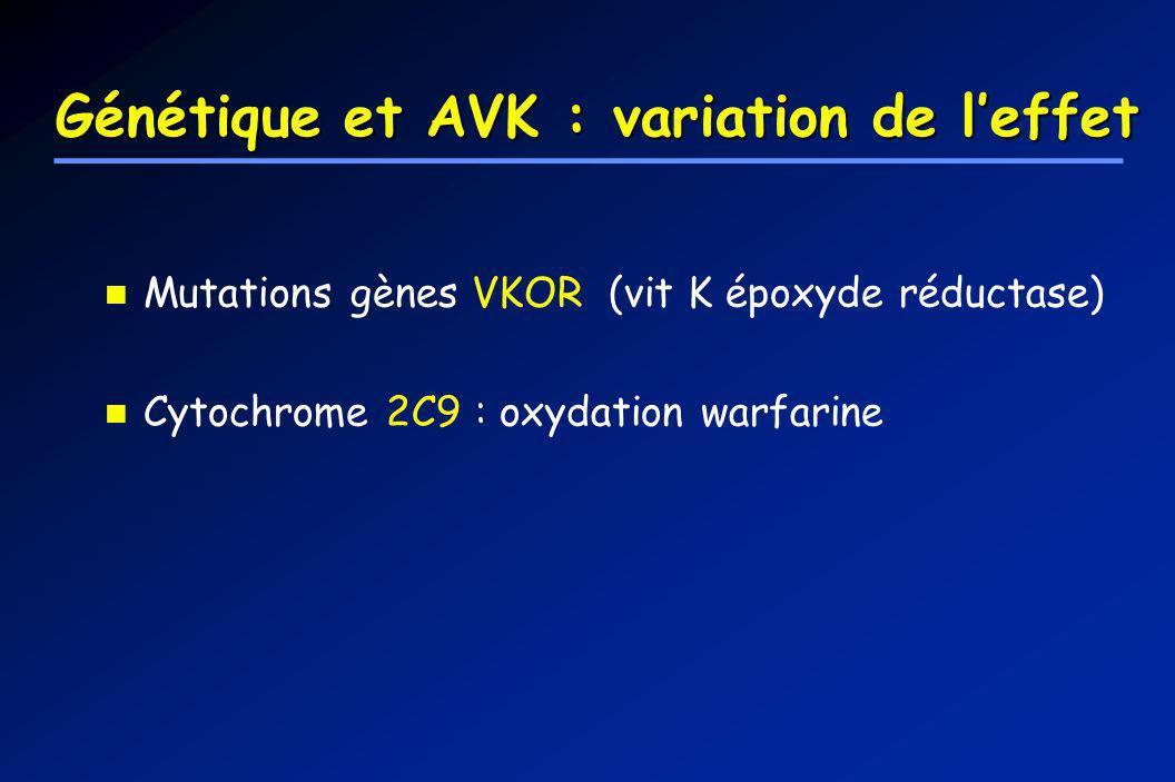 Génétique et AVK : variation de leffet Mutations gènes VKOR (vit K époxyde réductase) Cytochrome 2C9 : oxydation warfarine