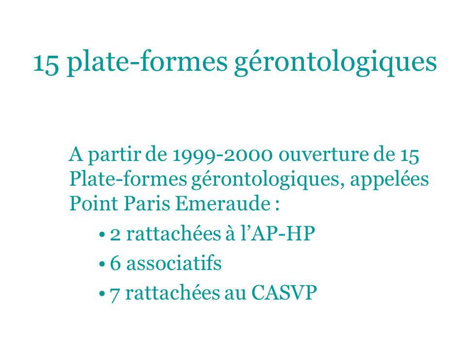 15 plate-formes gérontologiques A partir de 1999-2000 ouverture de 15 Plate-formes gérontologiques, appelées Point Paris Emeraude : 2 rattachées à lAP-HP 6 associatifs 7 rattachées au CASVP