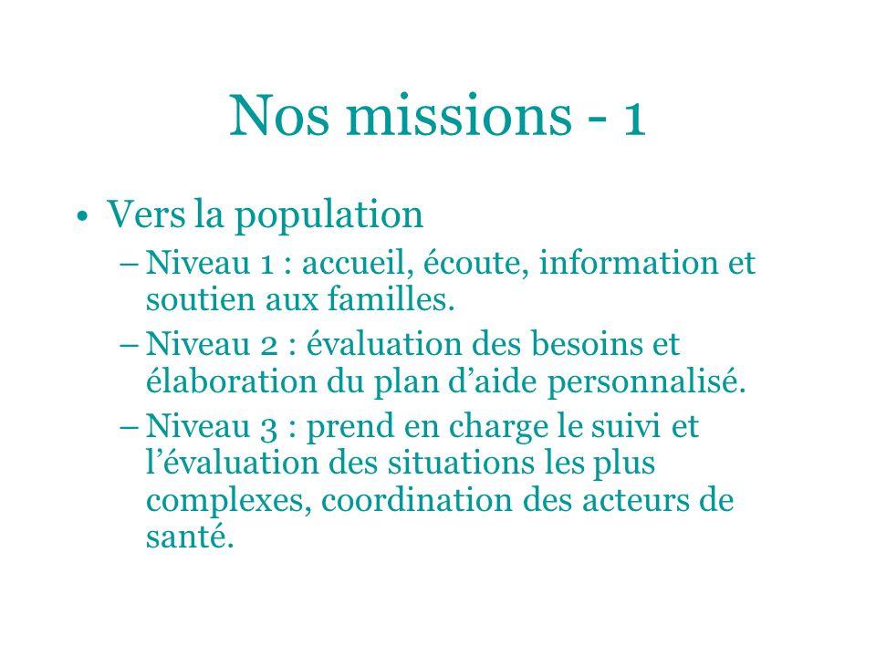 Nos missions - 1 Vers la population –Niveau 1 : accueil, écoute, information et soutien aux familles. –Niveau 2 : évaluation des besoins et élaboratio