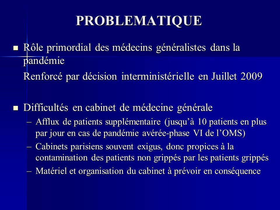 PROBLEMATIQUE Rôle primordial des médecins généralistes dans la pandémie Rôle primordial des médecins généralistes dans la pandémie Renforcé par décision interministérielle en Juillet 2009 Difficultés en cabinet de médecine générale Difficultés en cabinet de médecine générale –Afflux de patients supplémentaire (jusquà 10 patients en plus par jour en cas de pandémie avérée-phase VI de lOMS) –Cabinets parisiens souvent exigus, donc propices à la contamination des patients non grippés par les patients grippés –Matériel et organisation du cabinet à prévoir en conséquence