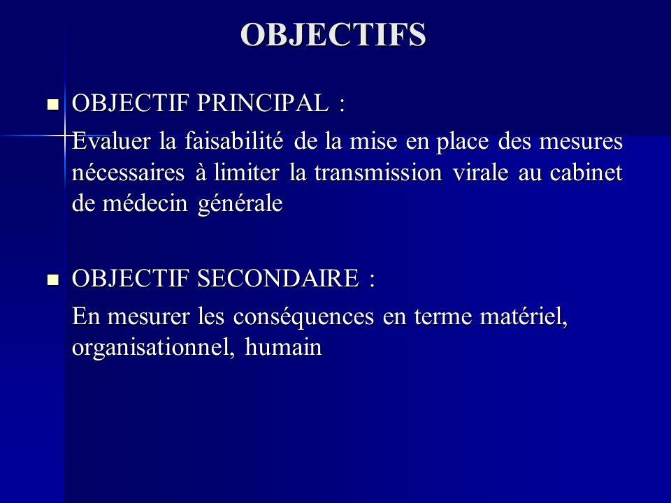 OBJECTIFS OBJECTIF PRINCIPAL : OBJECTIF PRINCIPAL : Evaluer la faisabilité de la mise en place des mesures nécessaires à limiter la transmission virale au cabinet de médecin générale OBJECTIF SECONDAIRE : OBJECTIF SECONDAIRE : En mesurer les conséquences en terme matériel, organisationnel, humain