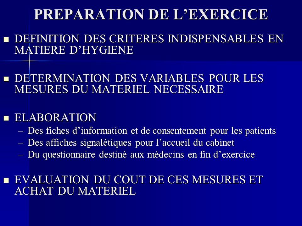 PREPARATION DE LEXERCICE DEFINITION DES CRITERES INDISPENSABLES EN MATIERE DHYGIENE DEFINITION DES CRITERES INDISPENSABLES EN MATIERE DHYGIENE DETERMINATION DES VARIABLES POUR LES MESURES DU MATERIEL NECESSAIRE DETERMINATION DES VARIABLES POUR LES MESURES DU MATERIEL NECESSAIRE ELABORATION ELABORATION –Des fiches dinformation et de consentement pour les patients –Des affiches signalétiques pour laccueil du cabinet –Du questionnaire destiné aux médecins en fin dexercice EVALUATION DU COUT DE CES MESURES ET ACHAT DU MATERIEL EVALUATION DU COUT DE CES MESURES ET ACHAT DU MATERIEL
