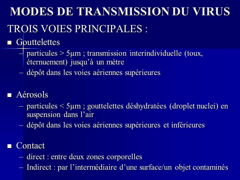 MODES DE TRANSMISSION DU VIRUS TROIS VOIES PRINCIPALES : Gouttelettes Gouttelettes –particules > 5µm ; transmission interindividuelle (toux, éternuement) jusquà un mètre –dépôt dans les voies aériennes supérieures Aérosols Aérosols –particules < 5µm ; gouttelettes déshydratées (droplet nuclei) en suspension dans lair –dépôt dans les voies aériennes supérieures et inférieures Contact Contact –direct : entre deux zones corporelles –Indirect : par lintermédiaire dune surface/un objet contaminés