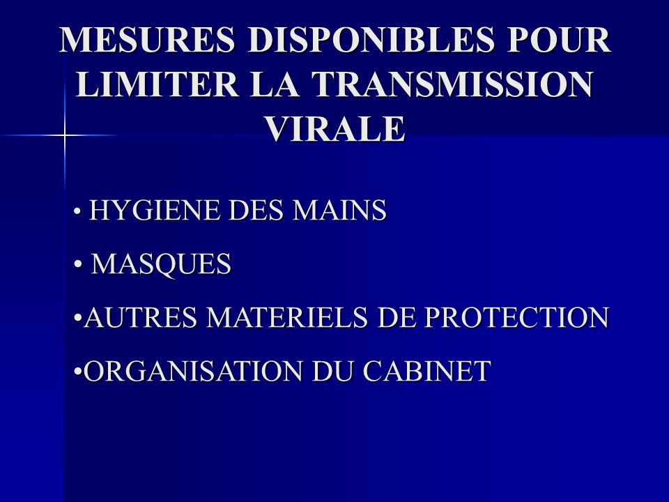 MESURES DISPONIBLES POUR LIMITER LA TRANSMISSION VIRALE HYGIENE DES MAINS HYGIENE DES MAINS MASQUES MASQUES AUTRES MATERIELS DE PROTECTIONAUTRES MATERIELS DE PROTECTION ORGANISATION DU CABINETORGANISATION DU CABINET
