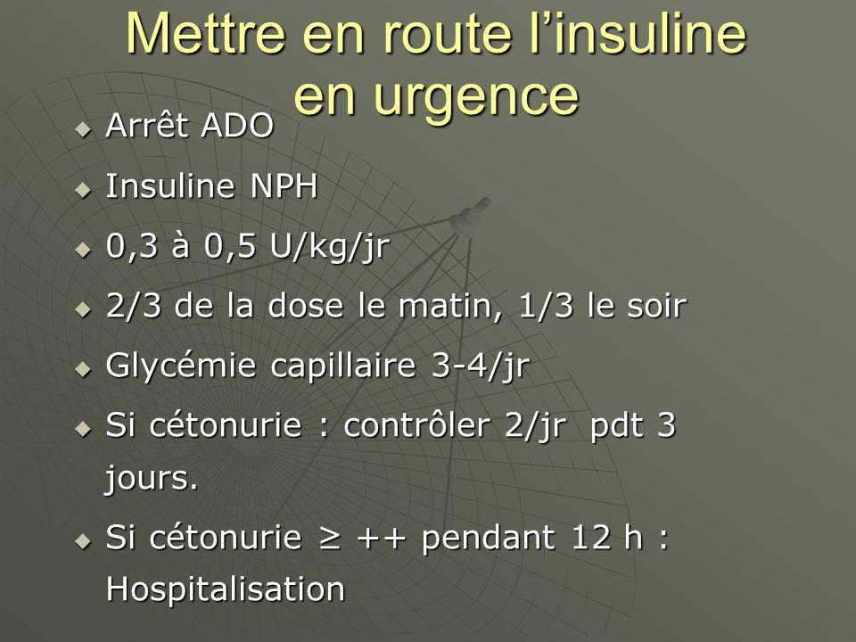 Mettre en route linsuline en urgence Arrêt ADO Arrêt ADO Insuline NPH Insuline NPH 0,3 à 0,5 U/kg/jr 0,3 à 0,5 U/kg/jr 2/3 de la dose le matin, 1/3 le soir 2/3 de la dose le matin, 1/3 le soir Glycémie capillaire 3-4/jr Glycémie capillaire 3-4/jr Si cétonurie : contrôler 2/jr pdt 3 jours.