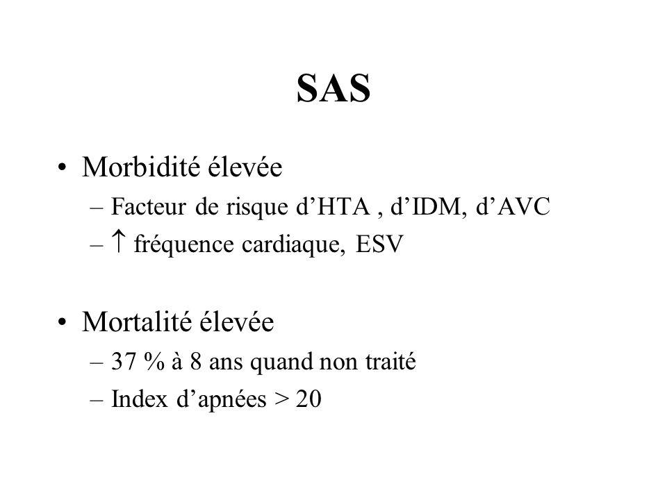 SAS Morbidité élevée –Facteur de risque dHTA, dIDM, dAVC – fréquence cardiaque, ESV Mortalité élevée –37 % à 8 ans quand non traité –Index dapnées > 2