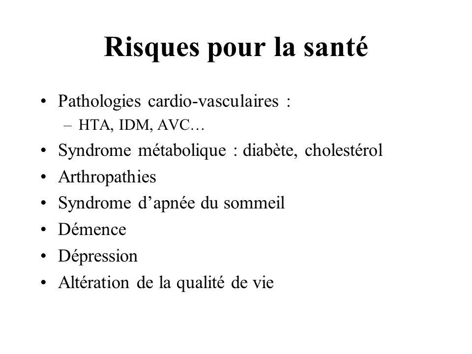 Risques pour la santé Pathologies cardio-vasculaires : –HTA, IDM, AVC… Syndrome métabolique : diabète, cholestérol Arthropathies Syndrome dapnée du so