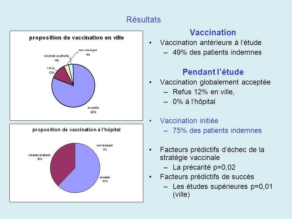 Résultats Vaccination Vaccination antérieure à létude –49% des patients indemnes Pendant létude Vaccination globalement acceptée –Refus 12% en ville,