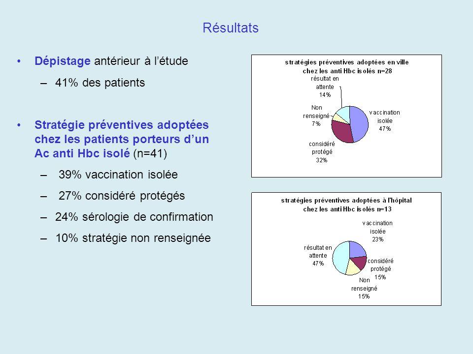 Résultats Dépistage antérieur à létude –41% des patients Stratégie préventives adoptées chez les patients porteurs dun Ac anti Hbc isolé (n=41) – 39%