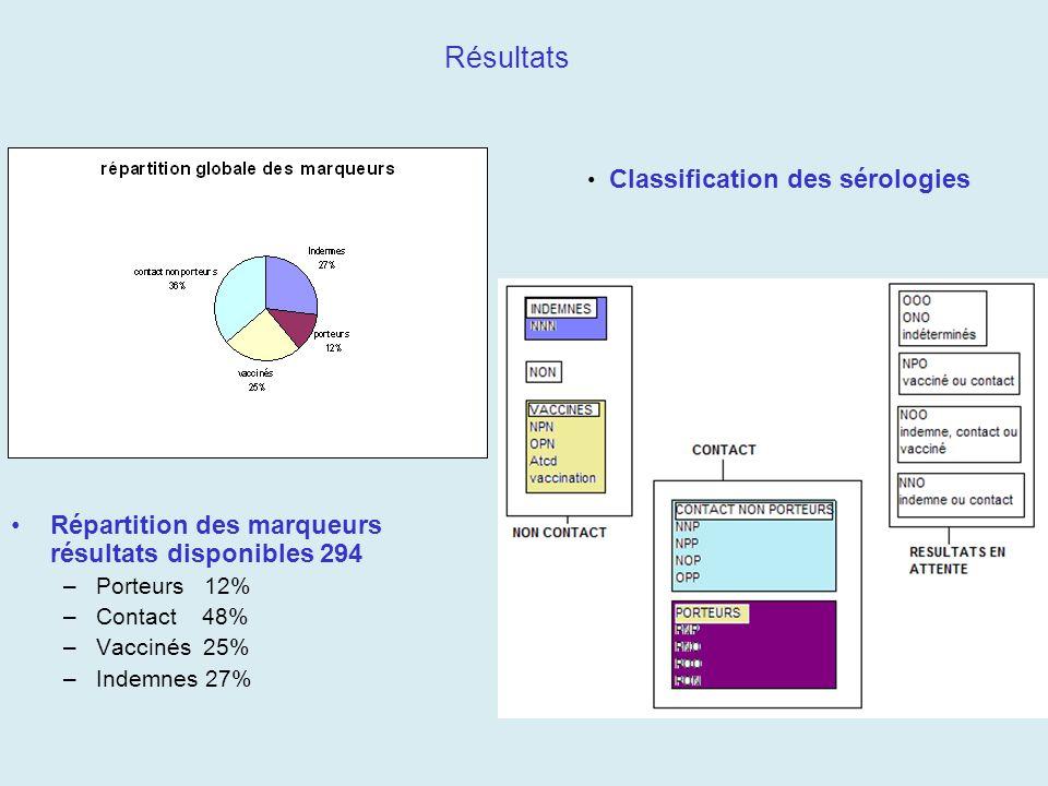 Résultats Répartition des marqueurs résultats disponibles 294 –Porteurs 12% –Contact 48% –Vaccinés 25% –Indemnes 27% Classification des sérologies