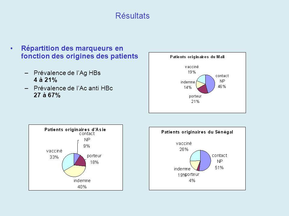 Résultats Répartition des marqueurs en fonction des origines des patients –Prévalence de lAg HBs 4 à 21% –Prévalence de lAc anti HBc 27 à 67%