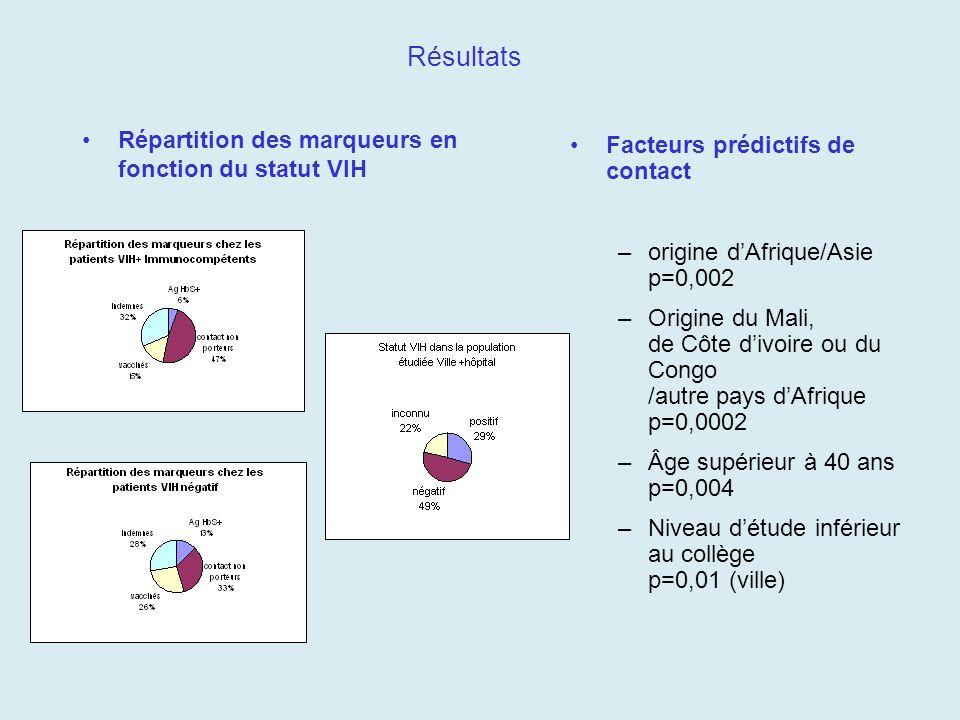 Résultats Répartition des marqueurs en fonction du statut VIH Facteurs prédictifs de contact –origine dAfrique/Asie p=0,002 –Origine du Mali, de Côte
