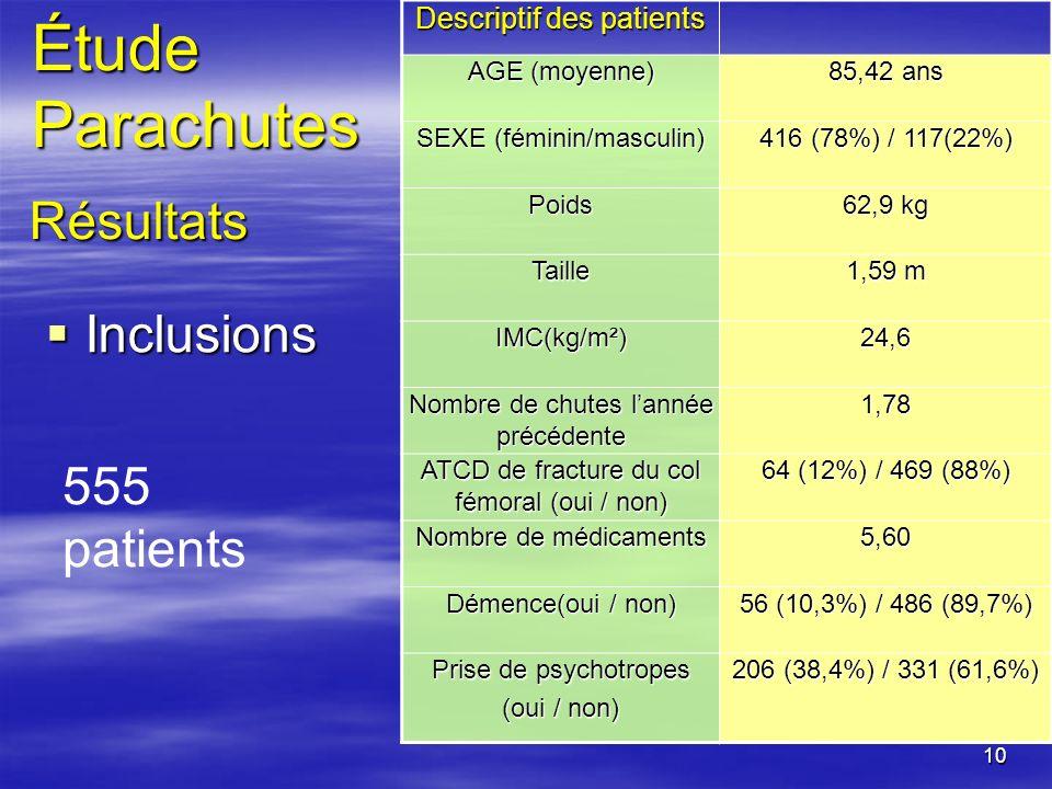 10 Inclusions Inclusions Descriptif des patients AGE (moyenne) 85,42 ans SEXE (féminin/masculin) 416 (78%) / 117(22%) Poids 62,9 kg Taille 1,59 m IMC(