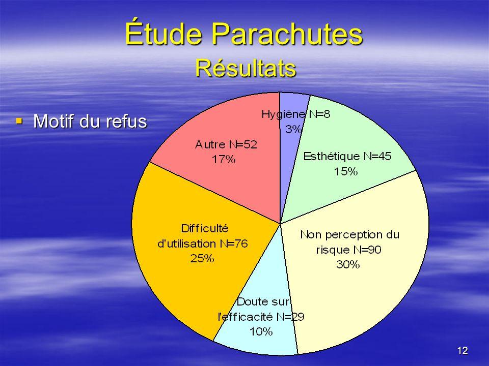 12 Étude Parachutes Motif du refus Motif du refus Résultats