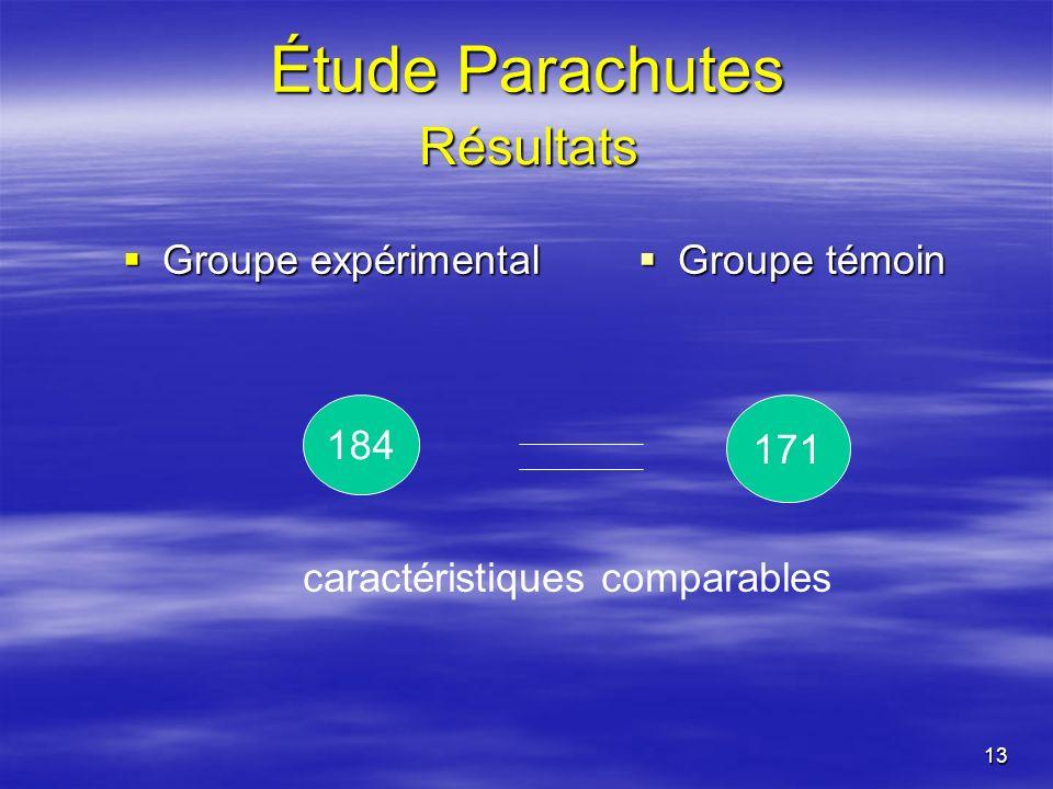 13 Groupe expérimental Groupe expérimental Groupe témoin Groupe témoin 184 171 caractéristiques comparables Résultats Étude Parachutes