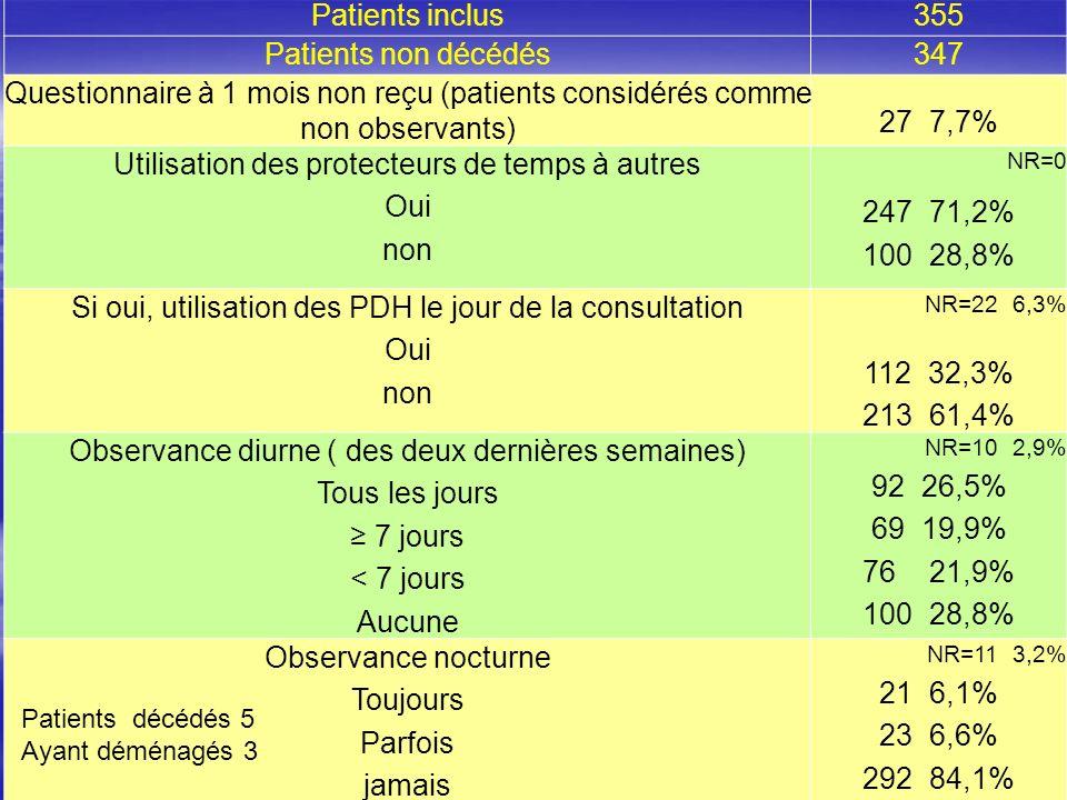 15 Patients inclus355 Patients non décédés347 Questionnaire à 1 mois non reçu (patients considérés comme non observants) 27 7,7% Utilisation des prote