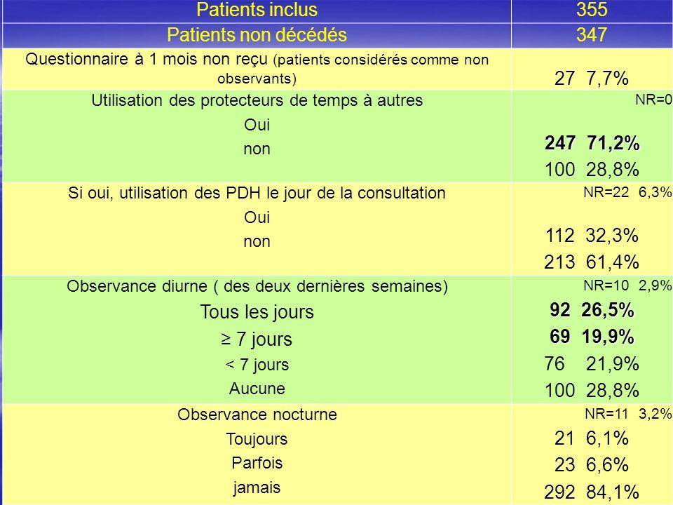 16 Patients inclus355 Patients non décédés347 Questionnaire à 1 mois non reçu (patients considérés comme non observants) 27 7,7% Utilisation des prote