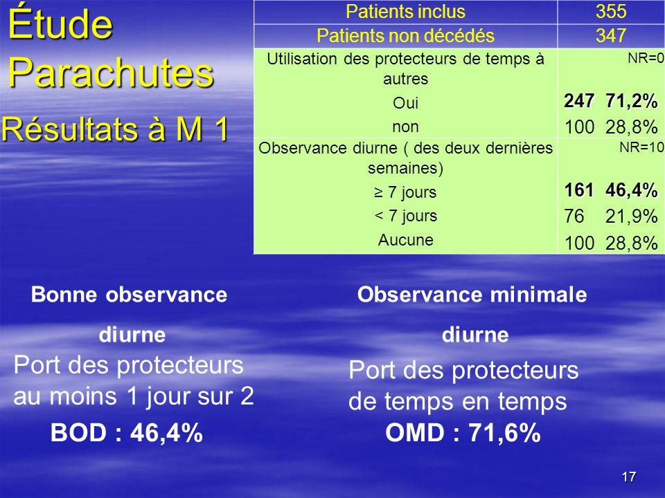 17 Patients inclus355 Patients non décédés347 Utilisation des protecteurs de temps à autres Oui non NR=0 247 71,2% 100 28,8% Observance diurne ( des d
