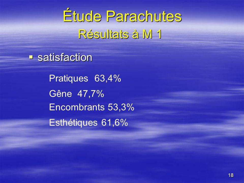 18 satisfaction satisfaction Pratiques 63,4% Gêne 47,7% Encombrants 53,3% Esthétiques 61,6% Étude Parachutes Résultats à M 1