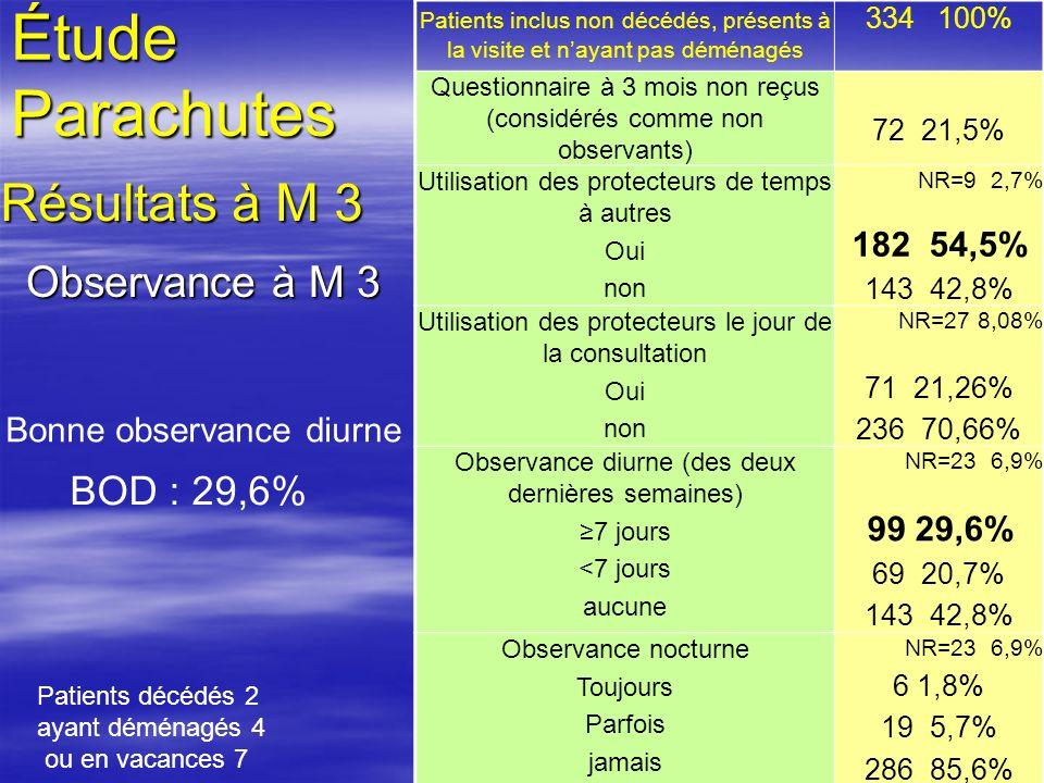 19 Observance à M 3 BOD : 29,6% Bonne observance diurne Étude Parachutes Résultats à M 3 Patients inclus non décédés, présents à la visite et nayant p