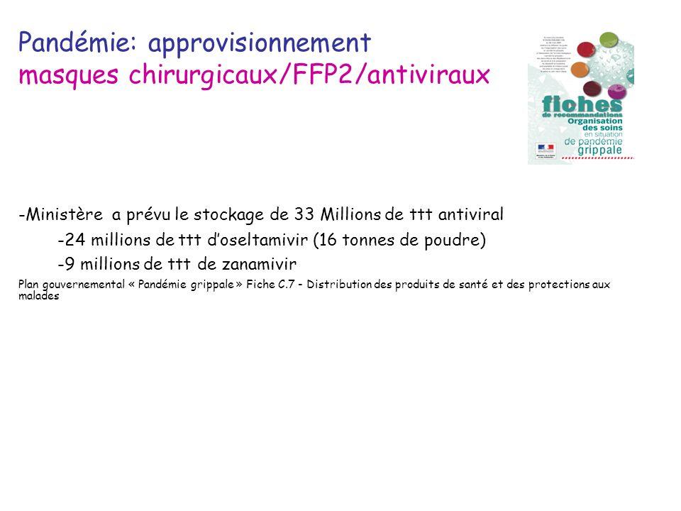 Pandémie: approvisionnement masques chirurgicaux/FFP2/antiviraux -Ministère a prévu le stockage de 33 Millions de ttt antiviral -24 millions de ttt do